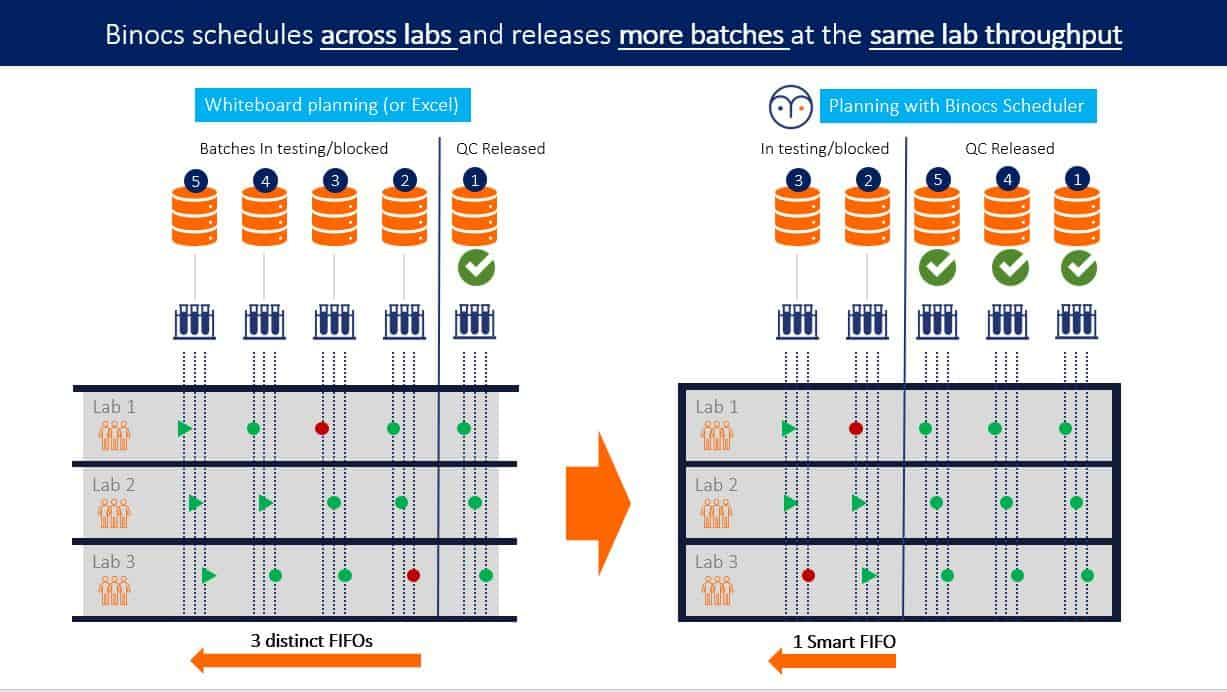 Smart FIFO helps you to release more batches with the same QC throughput
