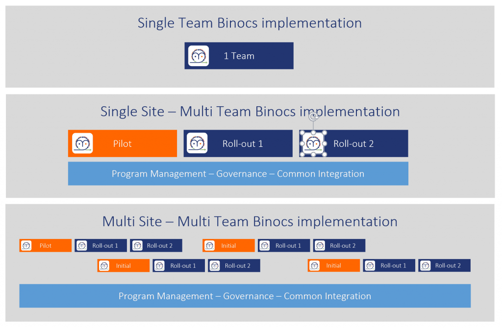 "implementation of Binocs with the ""prêt à porter"" agile playbook"