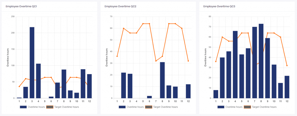 sample of QC dashboards