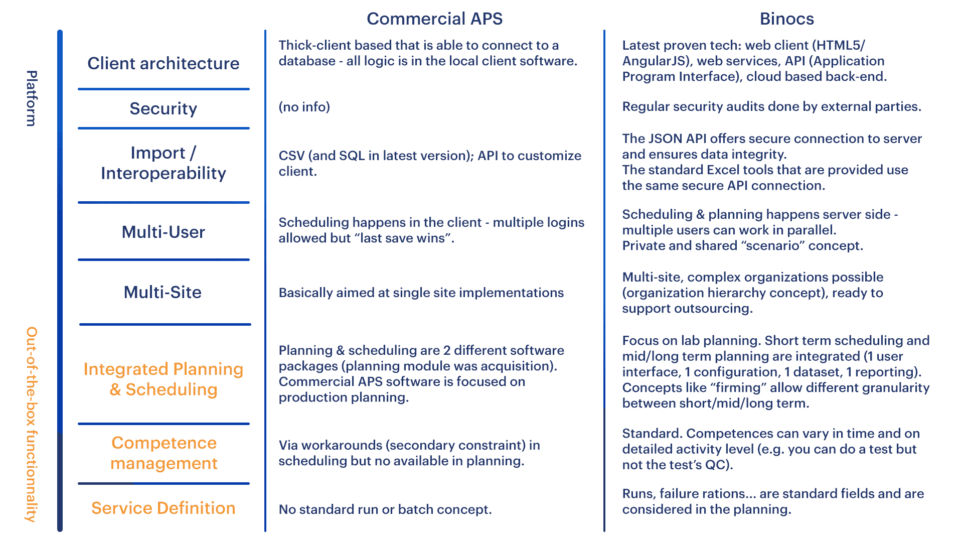 Commercial APS vs Binocs Comparison