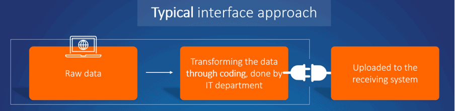 Typical interface approach