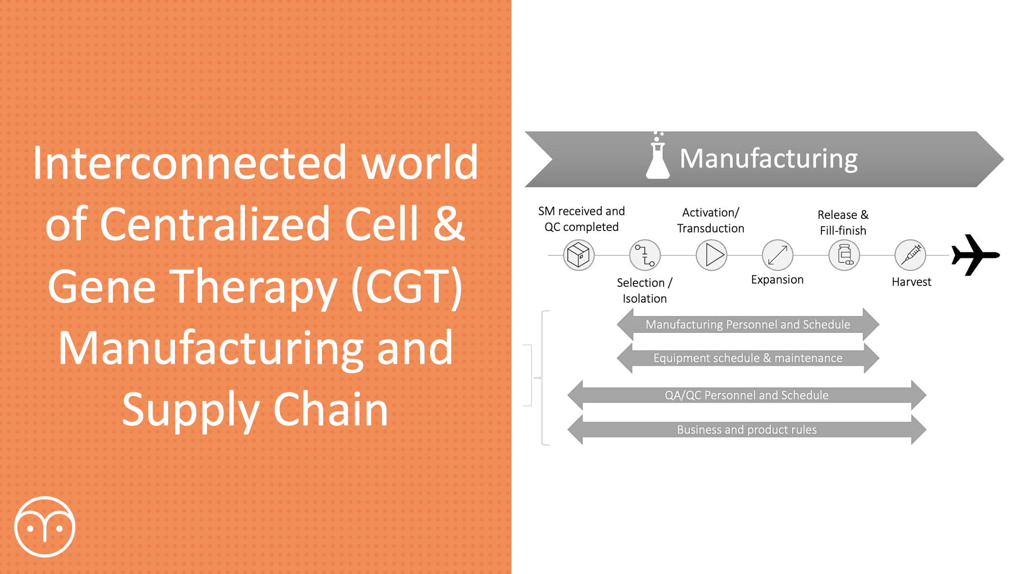 Challenges of CGT Supply Chain and Manufacturing